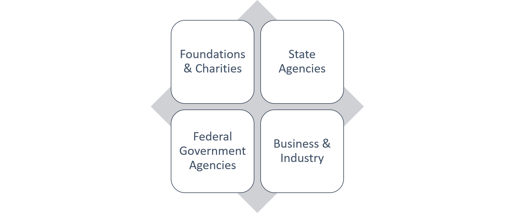 connection between external funding sources including foundations and charities, state agencies, federal government agencies, business and industry